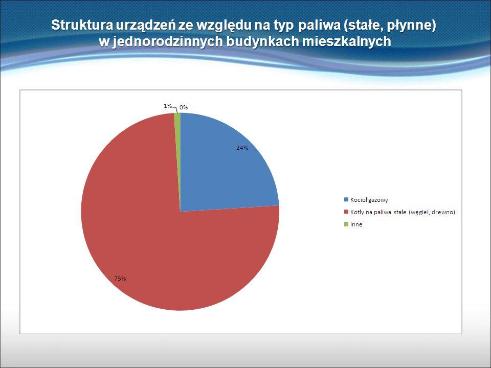 Struktura urządzeń ze względu na typ paliwa (stałe, płynne) w jednorodzinnych budynkach mieszkalnych