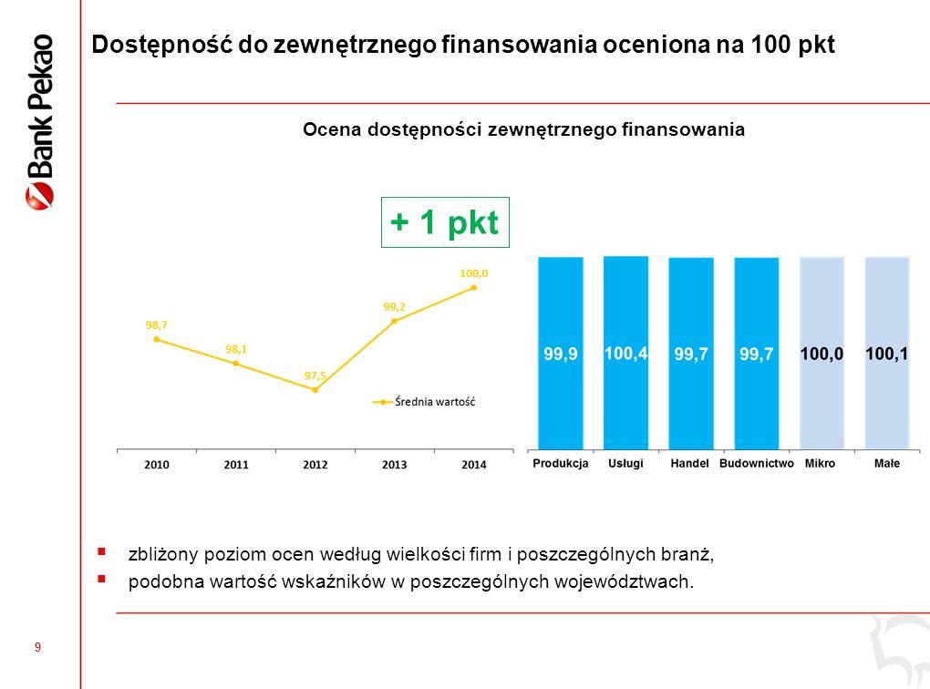9 Ocena dostępności zewnętrznego finansowania Dostępność do zewnętrznego finansowania oceniona na 100 pkt + 1 pkt  zbliżony poziom ocen według wielkości firm i poszczególnych branż,  podobna wartość wskaźników w poszczególnych województwach.