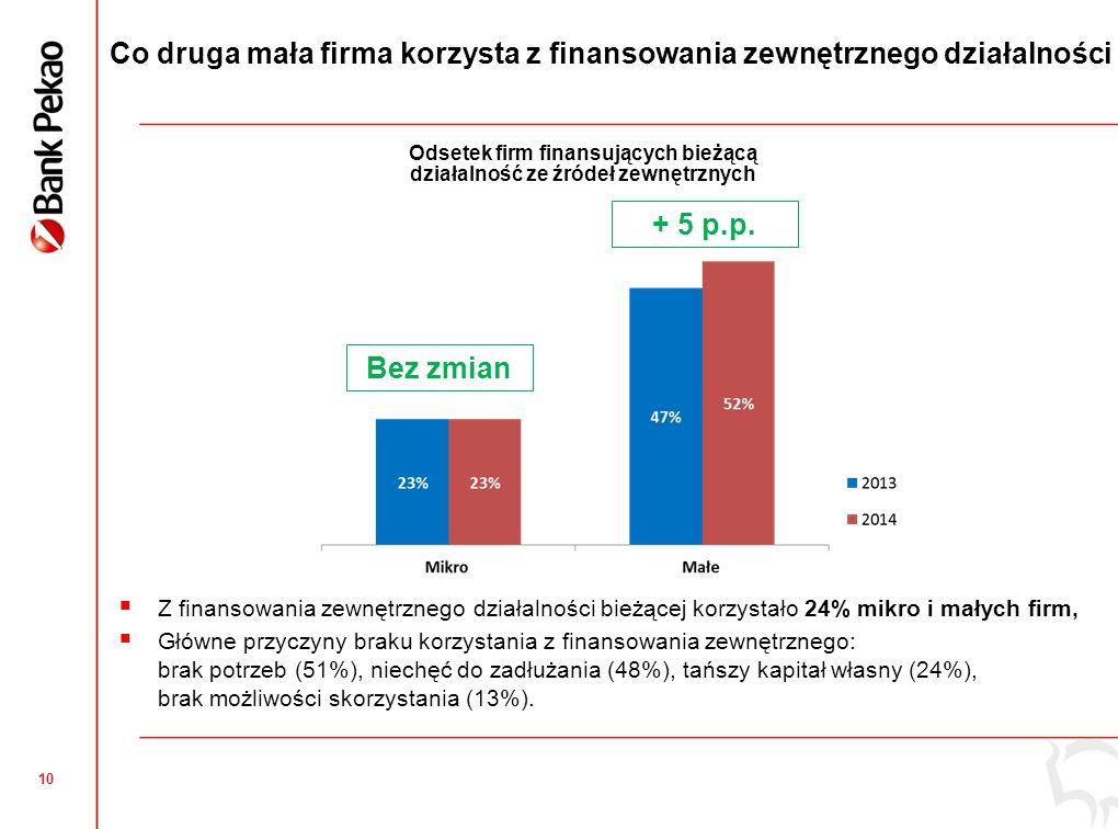 10 Odsetek firm finansujących bieżącą działalność ze źródeł zewnętrznych Co druga mała firma korzysta z finansowania zewnętrznego działalności  Z finansowania zewnętrznego działalności bieżącej korzystało 24% mikro i małych firm,  Główne przyczyny braku korzystania z finansowania zewnętrznego: brak potrzeb (51%), niechęć do zadłużania (48%), tańszy kapitał własny (24%), brak możliwości skorzystania (13%).
