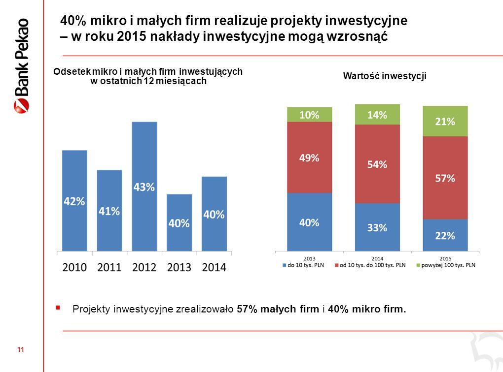 11 40% mikro i małych firm realizuje projekty inwestycyjne – w roku 2015 nakłady inwestycyjne mogą wzrosnąć Odsetek mikro i małych firm inwestujących w ostatnich 12 miesiącach Wartość inwestycji  Projekty inwestycyjne zrealizowało 57% małych firm i 40% mikro firm.