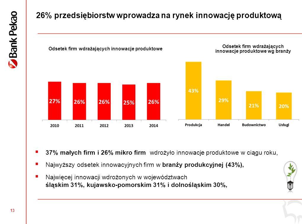 13 26% przedsiębiorstw wprowadza na rynek innowację produktową Odsetek firm wdrażających innowacje produktowe Odsetek firm wdrażających innowacje produktowe wg branży  37% małych firm i 26% mikro firm wdrożyło innowacje produktowe w ciągu roku,  Najwyższy odsetek innowacyjnych firm w branży produkcyjnej (43%),  Najwięcej innowacji wdrożonych w województwach śląskim 31%, kujawsko-pomorskim 31% i dolnośląskim 30%,