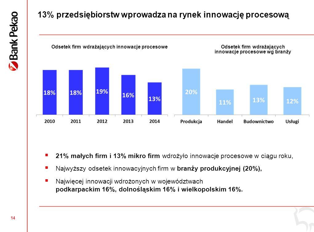 14 13% przedsiębiorstw wprowadza na rynek innowację procesową Odsetek firm wdrażających innowacje procesoweOdsetek firm wdrażających innowacje procesowe wg branży  21% małych firm i 13% mikro firm wdrożyło innowacje procesowe w ciągu roku,  Najwyższy odsetek innowacyjnych firm w branży produkcyjnej (20%),  Najwięcej innowacji wdrożonych w województwach podkarpackim 16%, dolnośląskim 16% i wielkopolskim 16%.