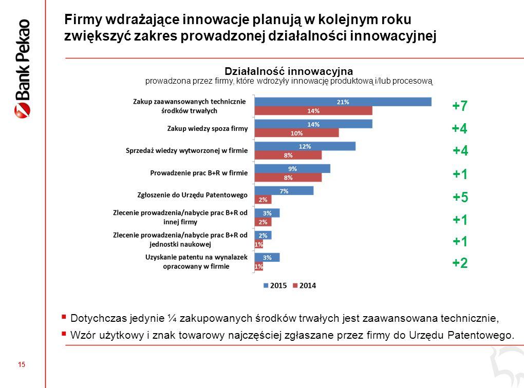 15 Firmy wdrażające innowacje planują w kolejnym roku zwiększyć zakres prowadzonej działalności innowacyjnej Działalność innowacyjna prowadzona przez firmy, które wdrożyły innowację produktową i/lub procesową  Dotychczas jedynie ¼ zakupowanych środków trwałych jest zaawansowana technicznie,  Wzór użytkowy i znak towarowy najczęściej zgłaszane przez firmy do Urzędu Patentowego.