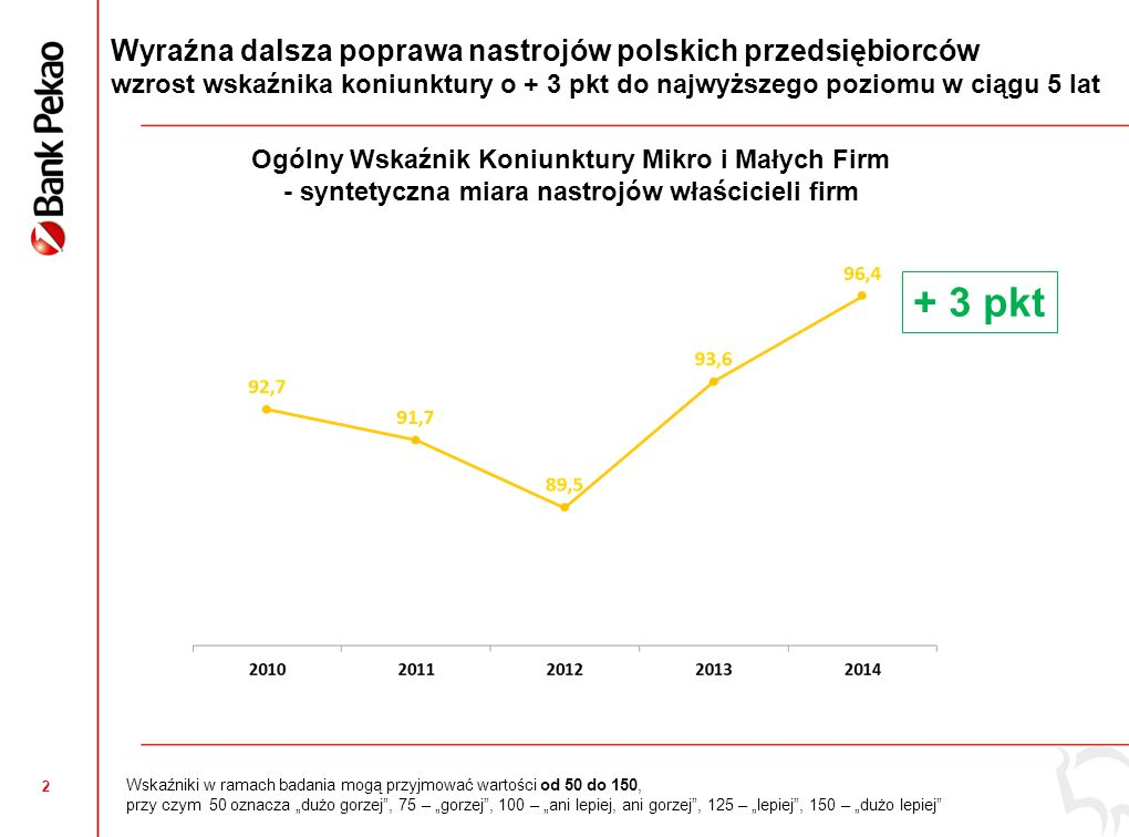 """2 Wyraźna dalsza poprawa nastrojów polskich przedsiębiorców wzrost wskaźnika koniunktury o + 3 pkt do najwyższego poziomu w ciągu 5 lat Wskaźniki w ramach badania mogą przyjmować wartości od 50 do 150, przy czym 50 oznacza """"dużo gorzej , 75 – """"gorzej , 100 – """"ani lepiej, ani gorzej , 125 – """"lepiej , 150 – """"dużo lepiej + 3 pkt Ogólny Wskaźnik Koniunktury Mikro i Małych Firm - syntetyczna miara nastrojów właścicieli firm"""