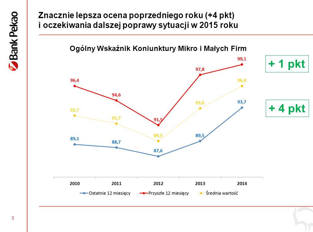 3 Znacznie lepsza ocena poprzedniego roku (+4 pkt) i oczekiwania dalszej poprawy sytuacji w 2015 roku + 4 pkt + 1 pkt Ogólny Wskaźnik Koniunktury Mikro i Małych Firm