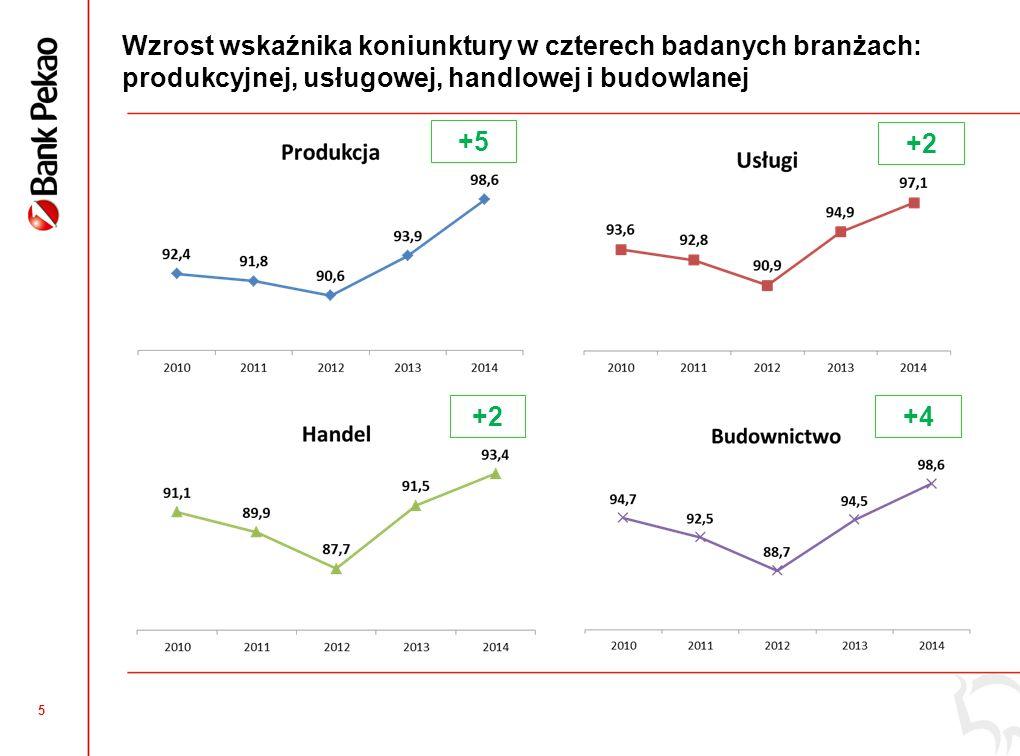 5 Wzrost wskaźnika koniunktury w czterech badanych branżach: produkcyjnej, usługowej, handlowej i budowlanej +4 +2 +5 +2
