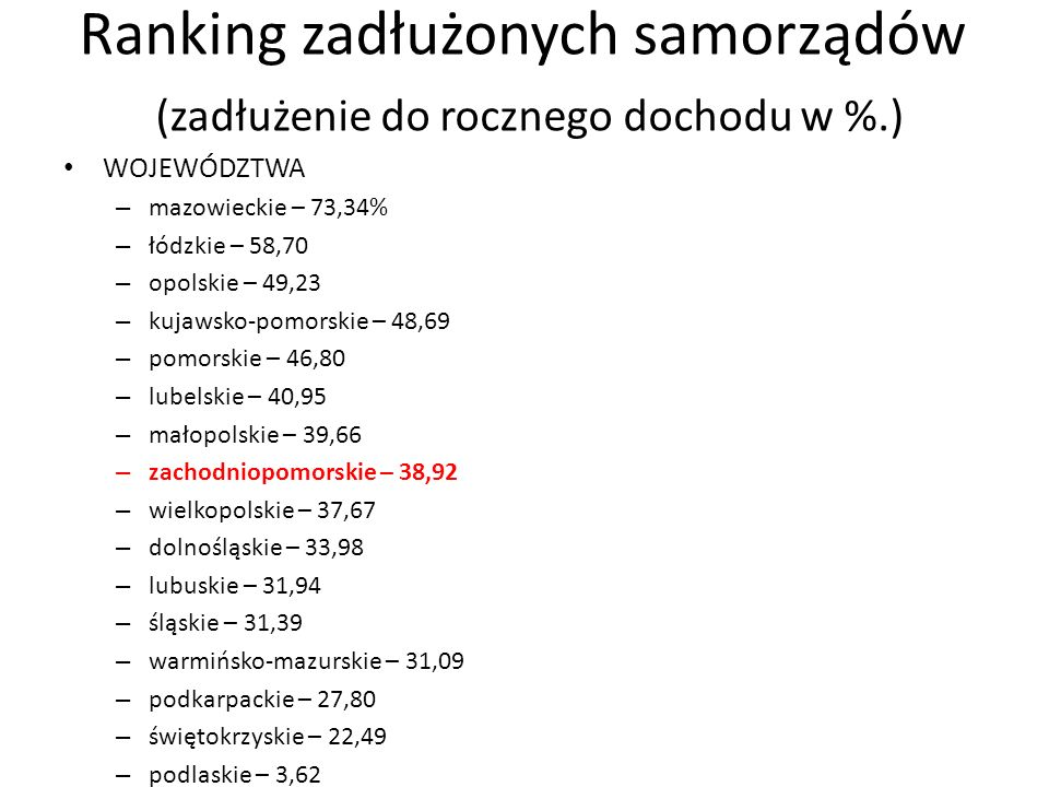 Ranking zadłużonych samorządów (zadłużenie do rocznego dochodu w %.) WOJEWÓDZTWA – mazowieckie – 73,34% – łódzkie – 58,70 – opolskie – 49,23 – kujawsko-pomorskie – 48,69 – pomorskie – 46,80 – lubelskie – 40,95 – małopolskie – 39,66 – zachodniopomorskie – 38,92 – wielkopolskie – 37,67 – dolnośląskie – 33,98 – lubuskie – 31,94 – śląskie – 31,39 – warmińsko-mazurskie – 31,09 – podkarpackie – 27,80 – świętokrzyskie – 22,49 – podlaskie – 3,62