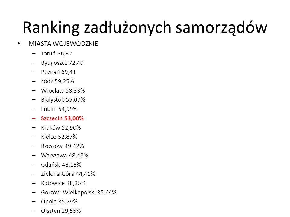 Ranking zadłużonych samorządów MIASTA WOJEWÓDZKIE – Toruń 86,32 – Bydgoszcz 72,40 – Poznań 69,41 – Łódź 59,25% – Wrocław 58,33% – Białystok 55,07% – Lublin 54,99% – Szczecin 53,00% – Kraków 52,90% – Kielce 52,87% – Rzeszów 49,42% – Warszawa 48,48% – Gdańsk 48,15% – Zielona Góra 44,41% – Katowice 38,35% – Gorzów Wielkopolski 35,64% – Opole 35,29% – Olsztyn 29,55%