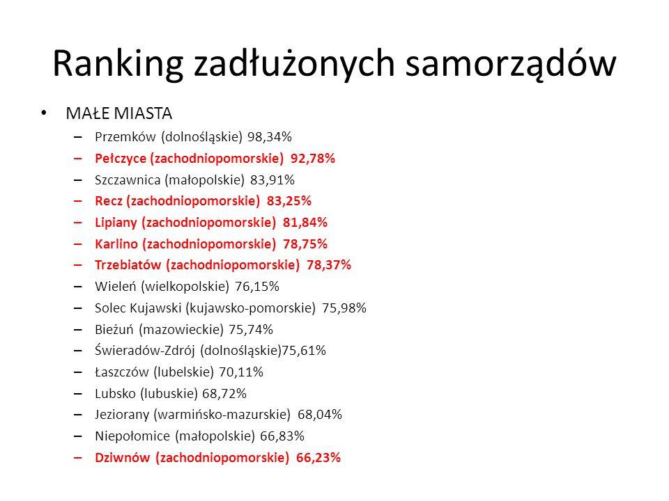 Ranking zadłużonych samorządów MAŁE MIASTA – Przemków (dolnośląskie) 98,34% – Pełczyce (zachodniopomorskie) 92,78% – Szczawnica (małopolskie) 83,91% – Recz (zachodniopomorskie) 83,25% – Lipiany (zachodniopomorskie) 81,84% – Karlino (zachodniopomorskie) 78,75% – Trzebiatów (zachodniopomorskie) 78,37% – Wieleń (wielkopolskie) 76,15% – Solec Kujawski (kujawsko-pomorskie) 75,98% – Bieżuń (mazowieckie) 75,74% – Świeradów-Zdrój (dolnośląskie)75,61% – Łaszczów (lubelskie) 70,11% – Lubsko (lubuskie) 68,72% – Jeziorany (warmińsko-mazurskie) 68,04% – Niepołomice (małopolskie) 66,83% – Dziwnów (zachodniopomorskie) 66,23%
