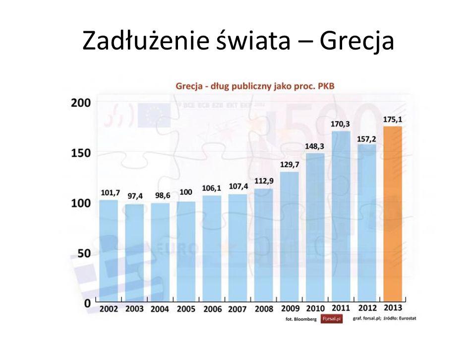 Zadłużenie świata – Grecja