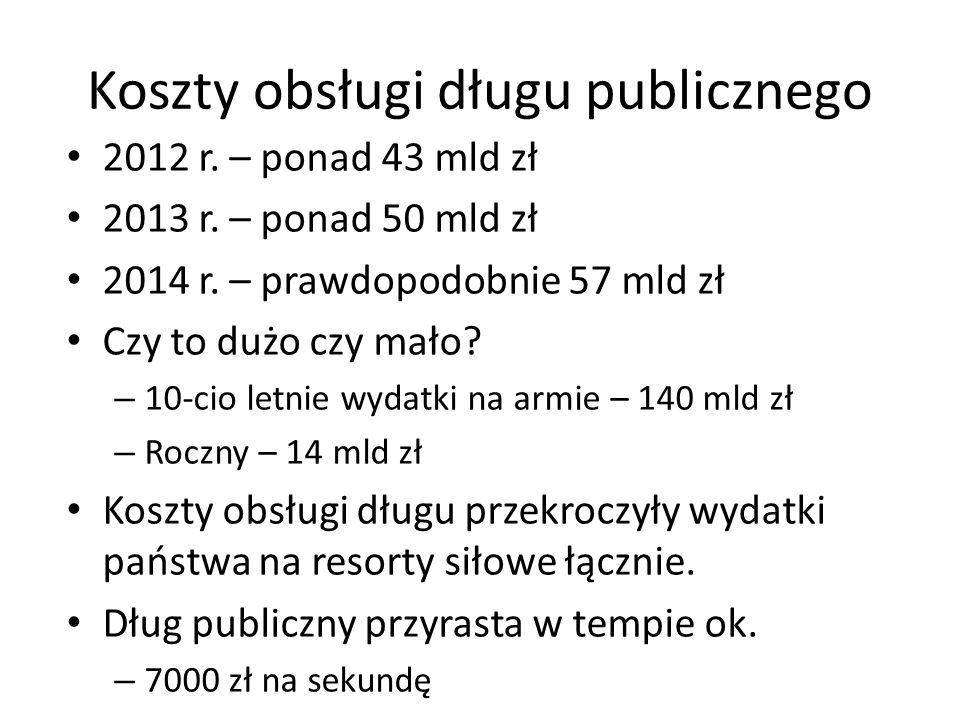 Koszty obsługi długu publicznego 2012 r. – ponad 43 mld zł 2013 r. – ponad 50 mld zł 2014 r. – prawdopodobnie 57 mld zł Czy to dużo czy mało? – 10-cio
