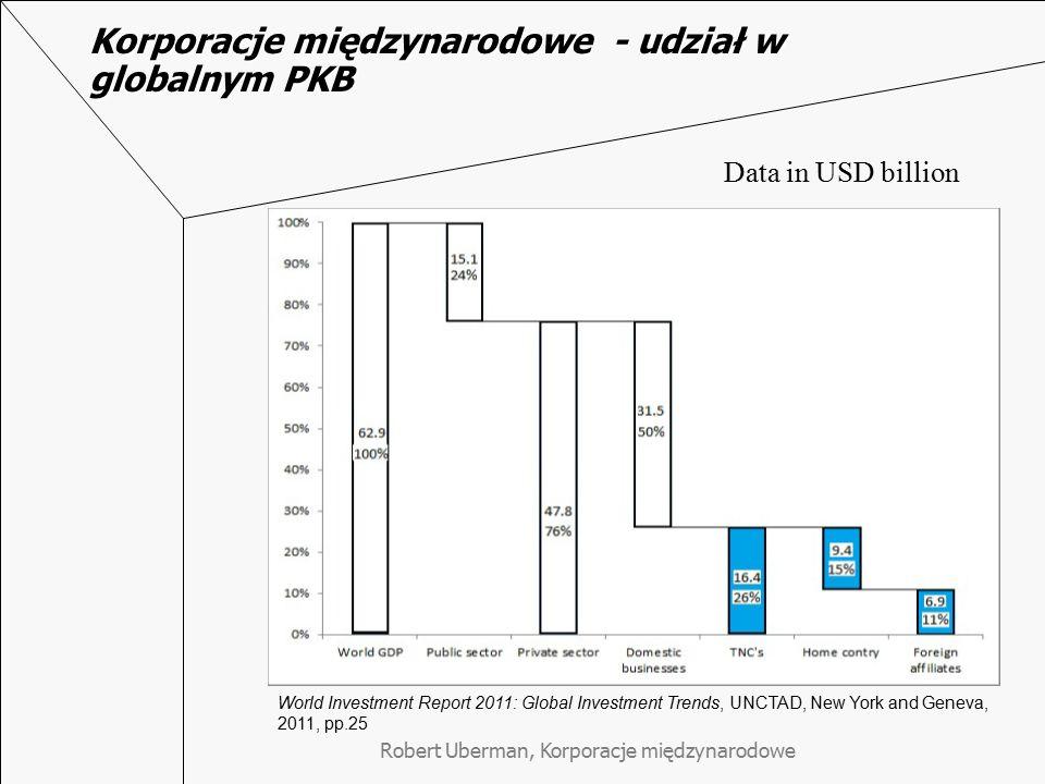 Korporacje międzynarodowe - udział w globalnym PKB World Investment Report 2011: Global Investment Trends, UNCTAD, New York and Geneva, 2011, pp.25 Data in USD billion Robert Uberman, Korporacje międzynarodowe