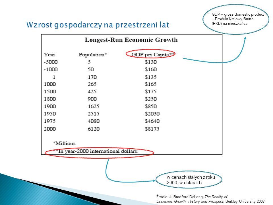 GDP – gross domestic product – Produkt Krajowy Brutto (PKB) na mieszkańca w cenach stałych z roku 2000, w dolarach Źródło: J.