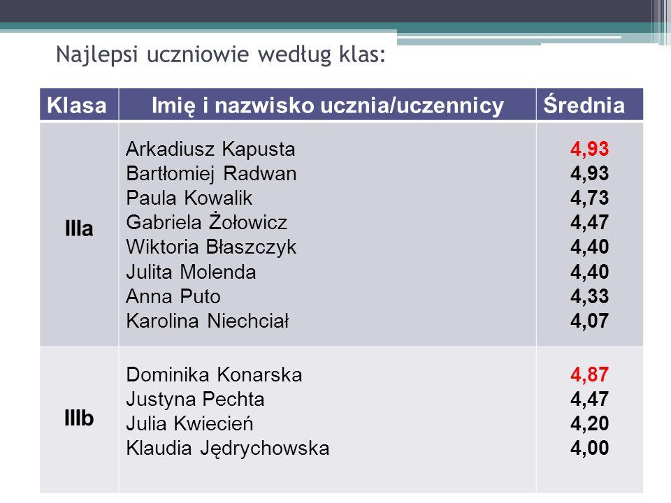 Najlepsi uczniowie według klas: KlasaImię i nazwisko ucznia/uczennicyŚrednia IIIa Arkadiusz Kapusta Bartłomiej Radwan Paula Kowalik Gabriela Żołowicz