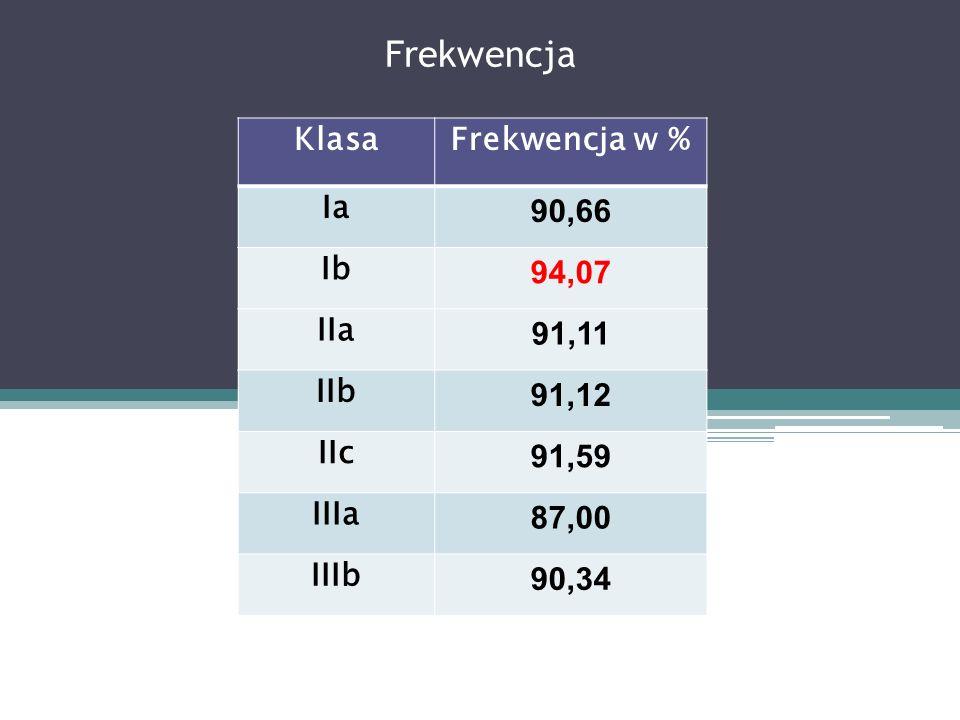 Frekwencja KlasaFrekwencja w % Ia 90,66 Ib 94,07 IIa 91,11 IIb 91,12 IIc 91,59 IIIa 87,00 IIIb 90,34