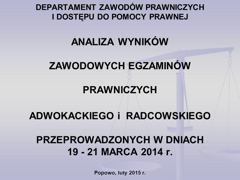 ZAWODOWE EGZAMINY PRAWNICZE EGZAMIN ADWOKACKI I RADCOWSKI w latach 2010 – 2014 przeprowadzone zostały egzaminy: adwokacki i radcowski dla osób, które odbyły aplikację adwokacką i radcowską oraz dla osób, o których mowa w art.