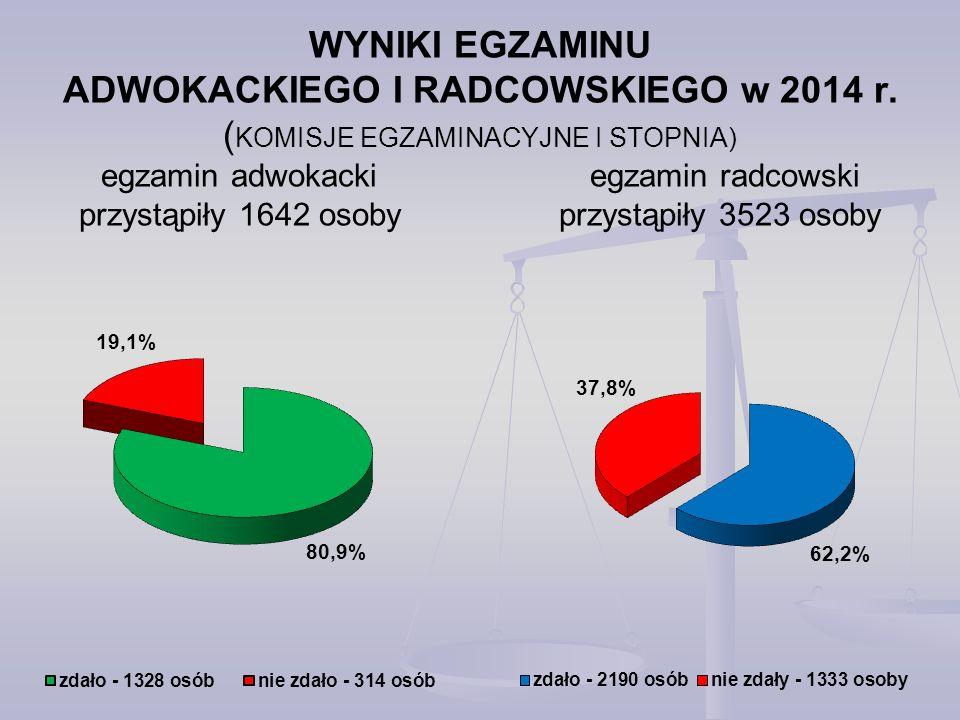 WYNIKI EGZAMINU ADWOKACKIEGO I RADCOWSKIEGO w 2014 r.