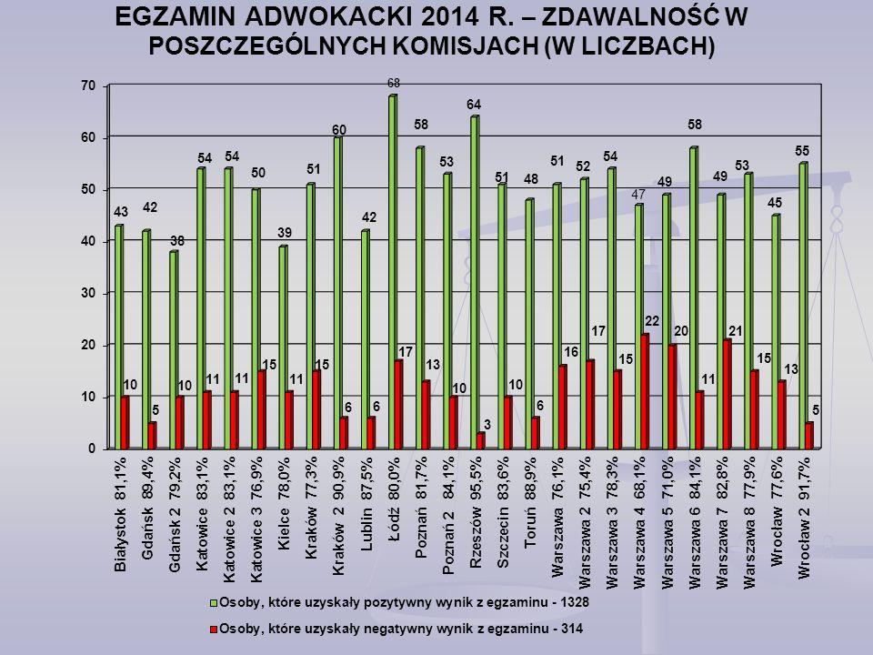 EGZAMIN ADWOKACKI 2014 R. – ZDAWALNOŚĆ W POSZCZEGÓLNYCH KOMISJACH (W LICZBACH) 47