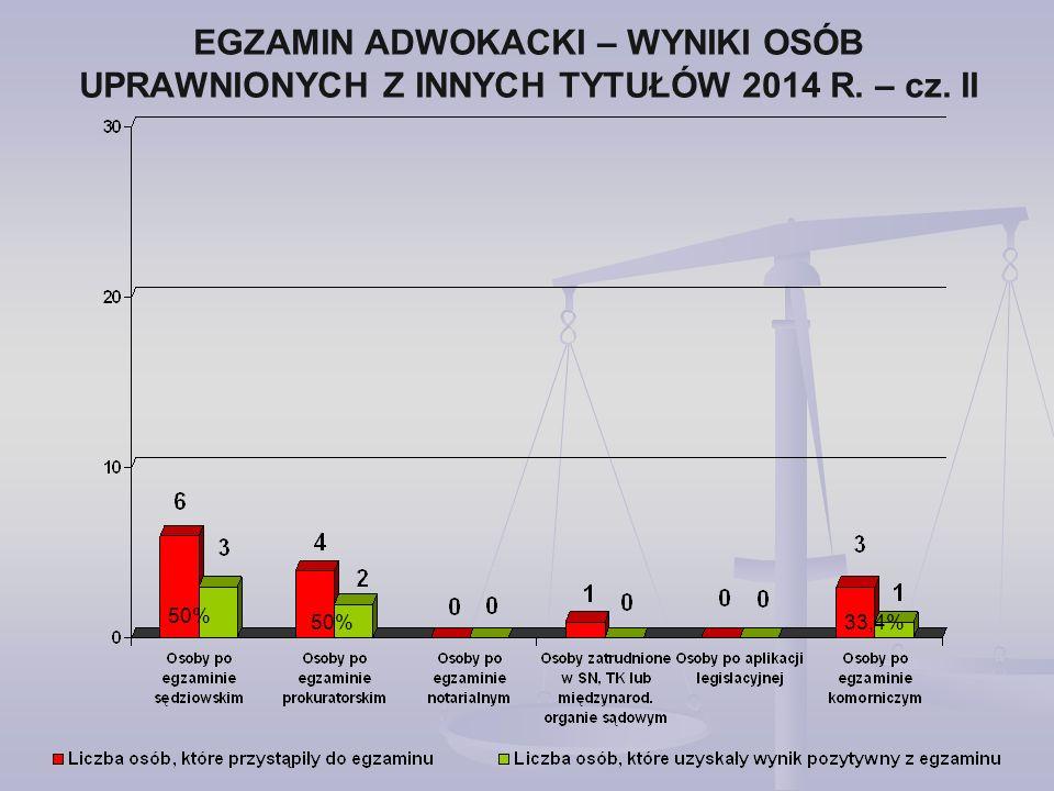 EGZAMIN ADWOKACKI – WYNIKI OSÓB UPRAWNIONYCH Z INNYCH TYTUŁÓW 2014 R. – cz. II 50% 33,4%