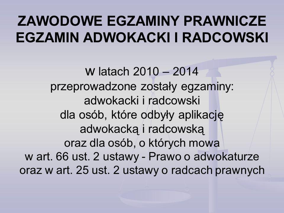 EGZAMIN RADCOWSKI w 2014 R.– ZADANIE Z ZAKRESU PRAWA GOSPODARCZEGO ZDAWALNOŚĆ W PROCENTACH – cz.
