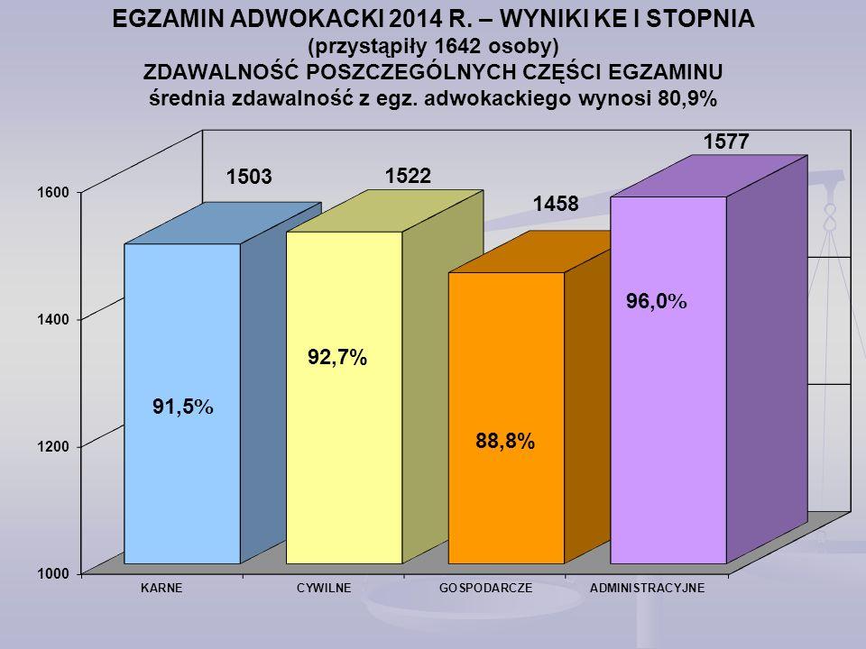 EGZAMIN ADWOKACKI 2014 R.