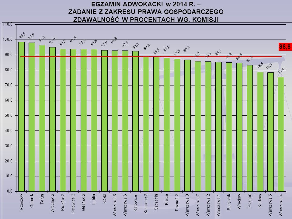 EGZAMIN ADWOKACKI w 2014 R.– ZADANIE Z ZAKRESU PRAWA GOSPODARCZEGO ZDAWALNOŚĆ W PROCENTACH WG.