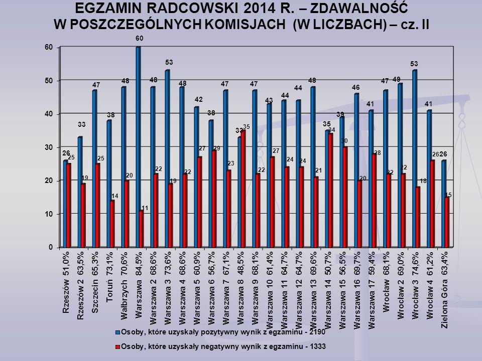 EGZAMIN RADCOWSKI 2014 R. – ZDAWALNOŚĆ W POSZCZEGÓLNYCH KOMISJACH (W LICZBACH) – cz. II