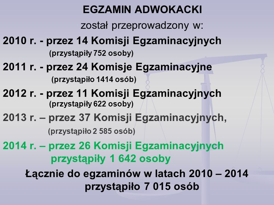 ODWOŁANIA OD WYNIKÓW EGZAMINÓW ZAWODOWYCH 2010 – 2014 Egzamin radcowski rok przystąpiło osóbnie zdało % osób, które nie zdałyodwołało się % odwołań do wyników negatywnych 2010133442531,9%35182,6% 2011311088728,5%68477,1% 2012175546626,5%28861,8% 20134840129526,8%102379,0% 20143523133337,8%78358,7% Łącznie14562440630,2%312971,0%