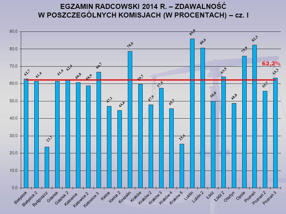 EGZAMIN RADCOWSKI 2014 R. – ZDAWALNOŚĆ W POSZCZEGÓLNYCH KOMISJACH (W PROCENTACH) – cz. I 62,2%