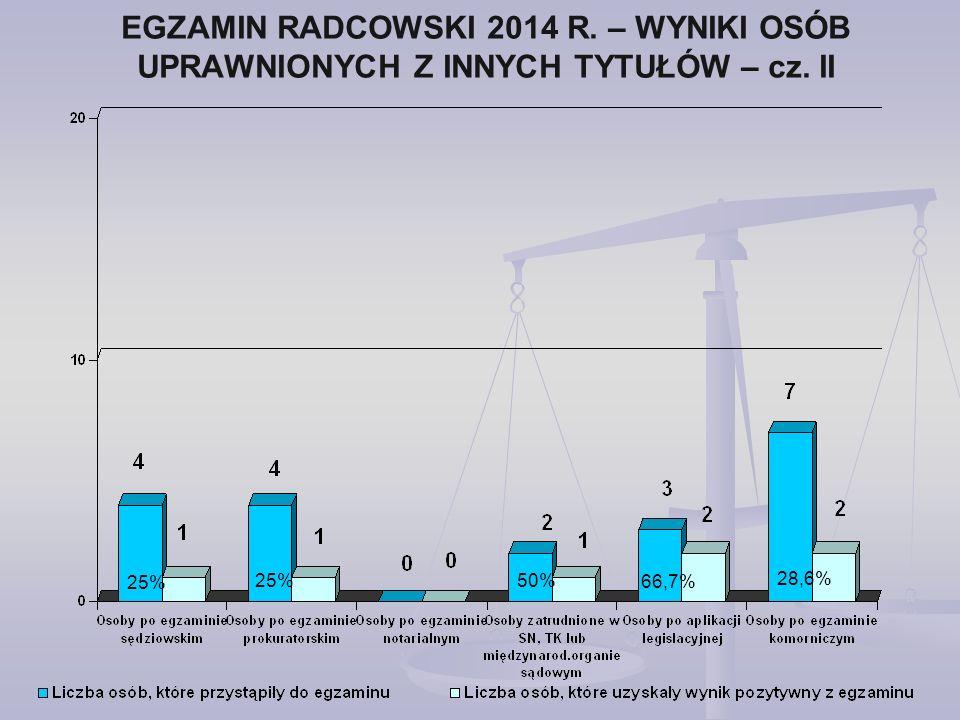 EGZAMIN RADCOWSKI 2014 R.– WYNIKI OSÓB UPRAWNIONYCH Z INNYCH TYTUŁÓW – cz.