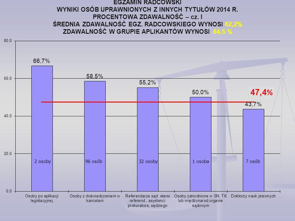 EGZAMIN RADCOWSKI WYNIKI OSÓB UPRAWNIONYCH Z INNYCH TYTUŁÓW 2014 R.