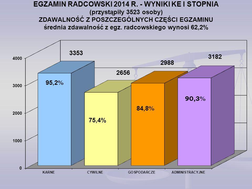 EGZAMIN RADCOWSKI 2014 R.