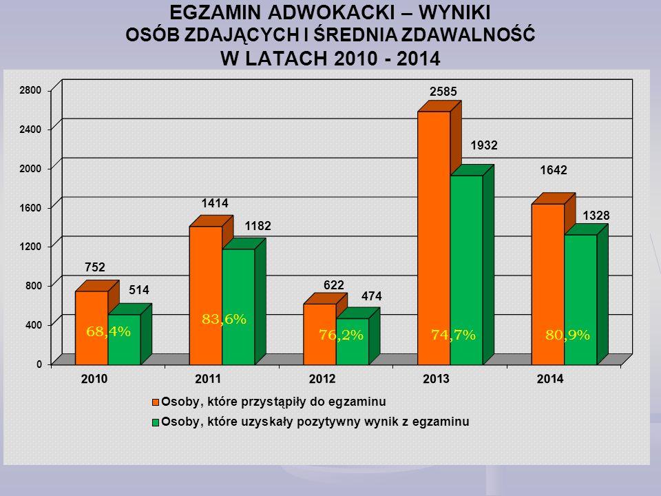 EGZAMIN ADWOKACKI – WYNIKI OSÓB ZDAJĄCYCH I ŚREDNIA ZDAWALNOŚĆ W LATACH 2010 - 2014 68,4% 83,6% 76,2% 74,7%