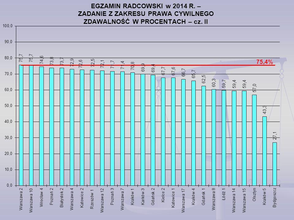 EGZAMIN RADCOWSKI w 2014 R. – ZADANIE Z ZAKRESU PRAWA CYWILNEGO ZDAWALNOŚĆ W PROCENTACH – cz. II