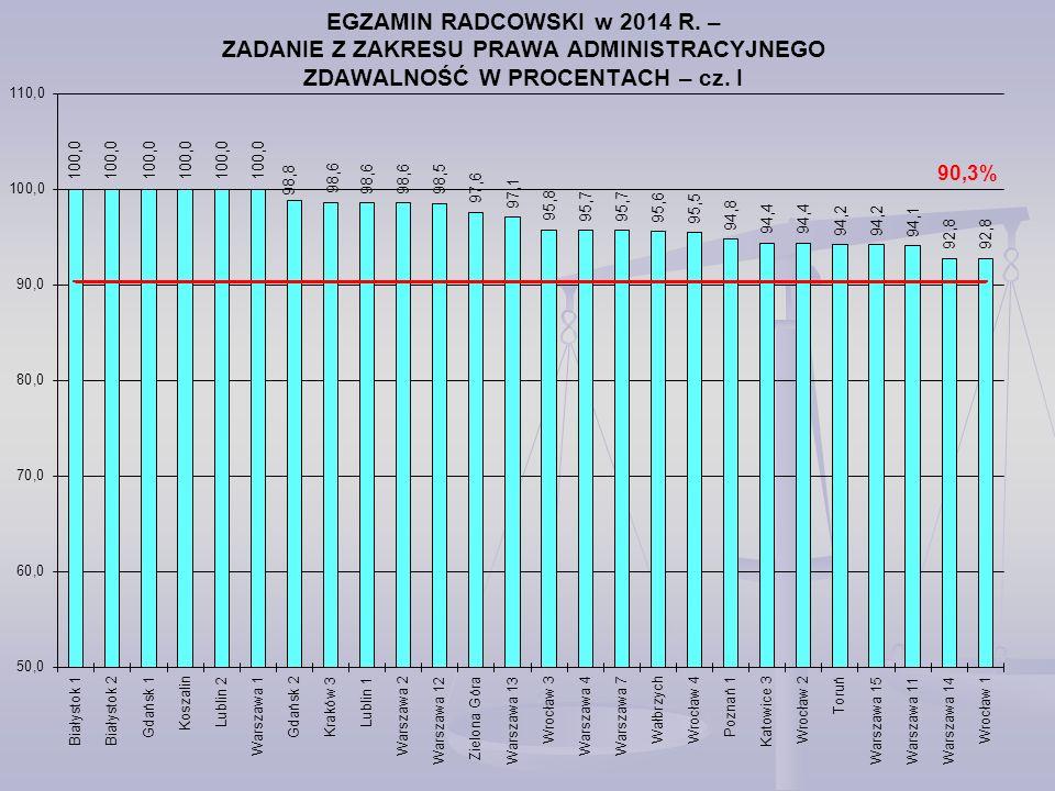EGZAMIN RADCOWSKI w 2014 R.