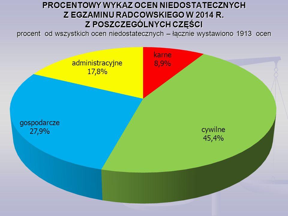 PROCENTOWY WYKAZ OCEN NIEDOSTATECZNYCH Z EGZAMINU RADCOWSKIEGO W 2014 R.