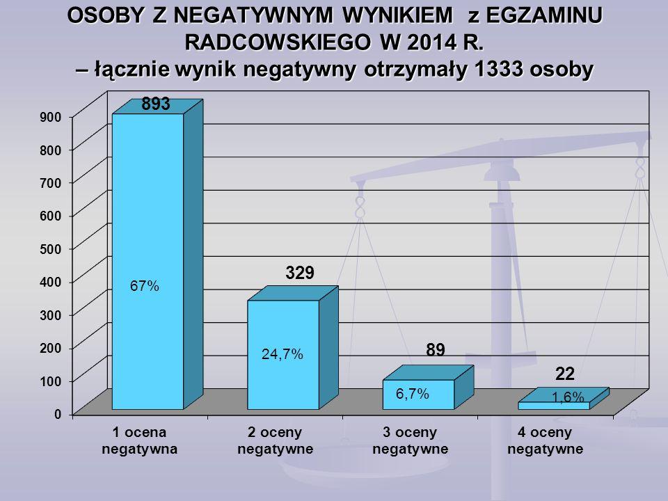 OSOBY Z NEGATYWNYM WYNIKIEM z EGZAMINU RADCOWSKIEGO W 2014 R.