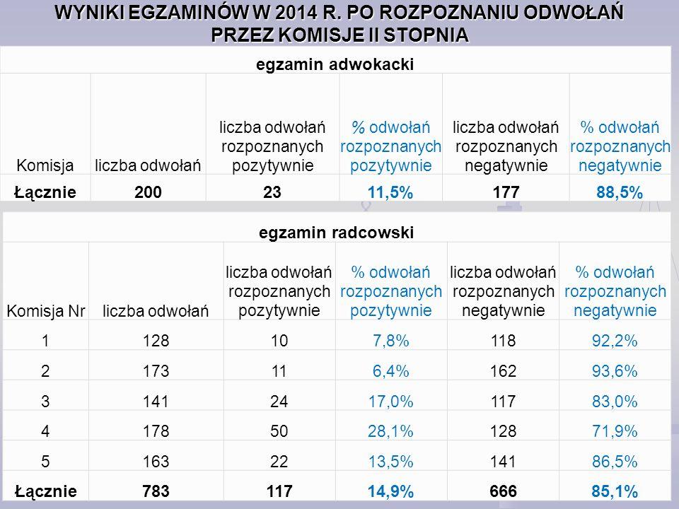 WYNIKI EGZAMINÓW W 2014 R.