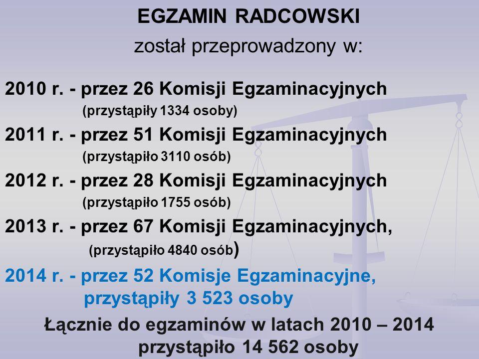 EGZAMIN RADCOWSKI 2014 R. – ZDAWALNOŚĆ W POSZCZEGÓLNYCH KOMISJACH (W LICZBACH) – cz. I