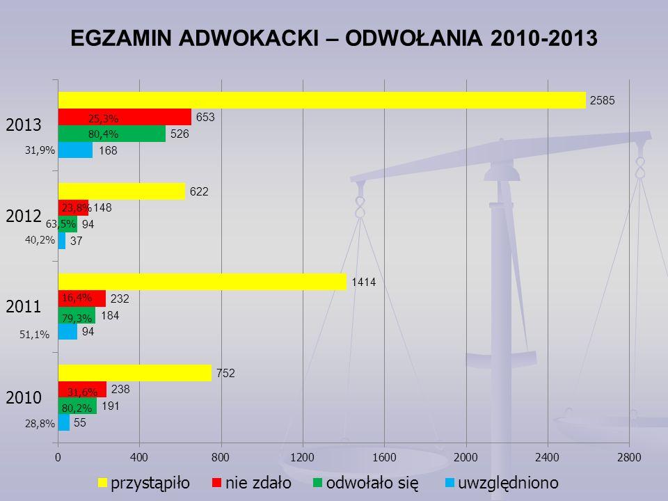 EGZAMIN ADWOKACKI – ODWOŁANIA 2010-2013