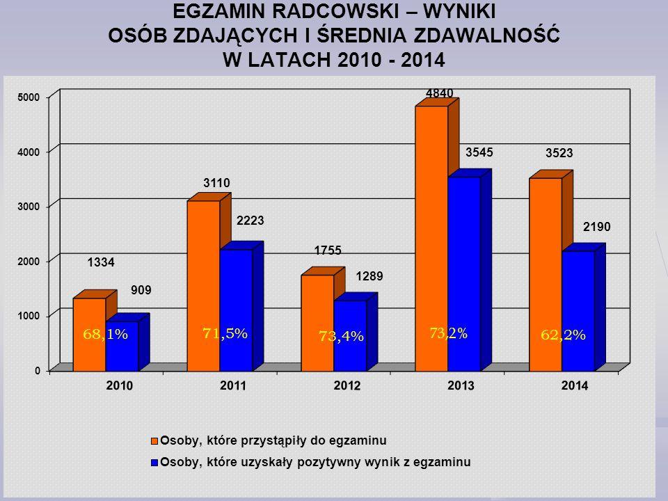 EGZAMIN RADCOWSKI – WYNIKI OSÓB ZDAJĄCYCH I ŚREDNIA ZDAWALNOŚĆ W LATACH 2010 - 2014 68,1% 71,5% 73,4%