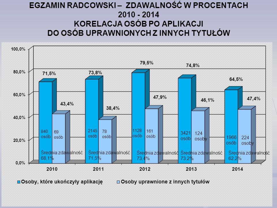 EGZAMIN RADCOWSKI 2014 R. – ZDAWALNOŚĆ W POSZCZEGÓLNYCH KOMISJACH W PROCENTACH – MALEJĄCO – cz. I
