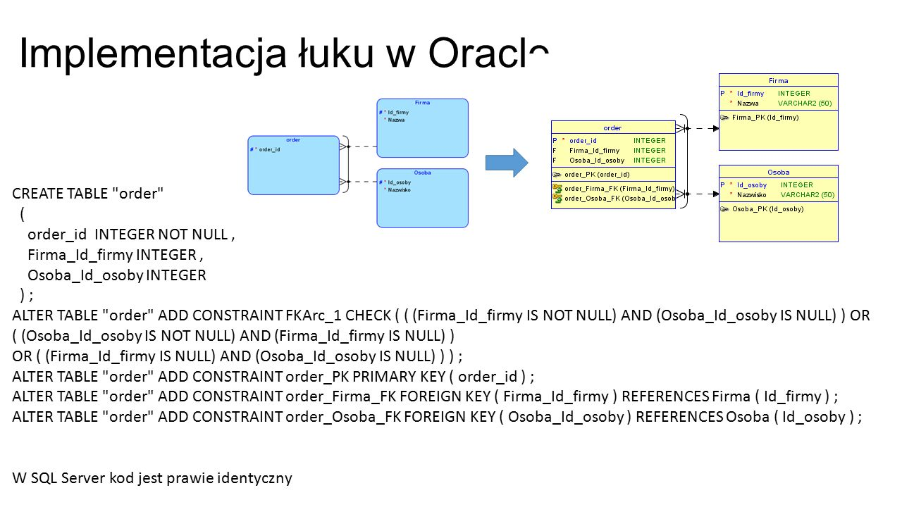 Implementacja łuku w Oracle CREATE TABLE