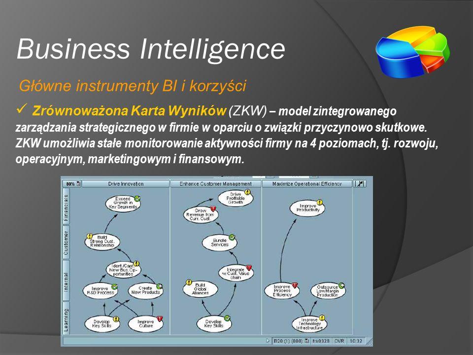 Business Intelligence Zrównoważona Karta Wyników (ZKW) – model zintegrowanego zarządzania strategicznego w firmie w oparciu o związki przyczynowo skutkowe.
