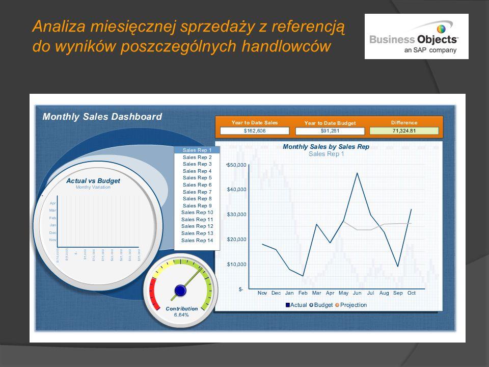 Analiza miesięcznej sprzedaży z referencją do wyników poszczególnych handlowców