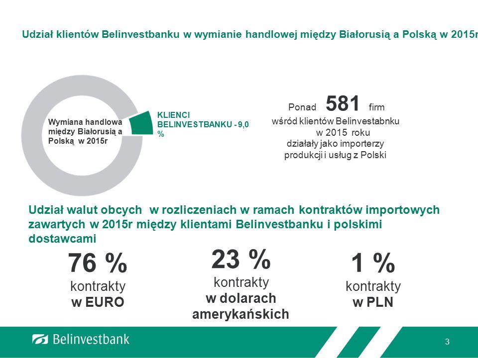 3 Udział klientów Belinvestbanku w wymianie handlowej między Białorusią a Polską w 2015r Wymiana handlowa między Białorusią a Polską w 2015r KLIENCI B