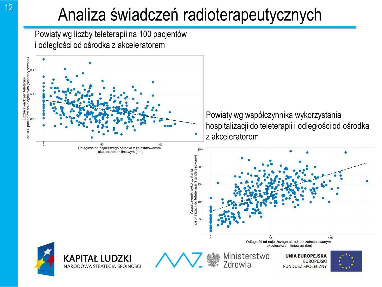 12 Analiza świadczeń radioterapeutycznych Powiaty wg liczby teleterapii na 100 pacjentów i odległości od ośrodka z akceleratorem Powiaty wg współczynn