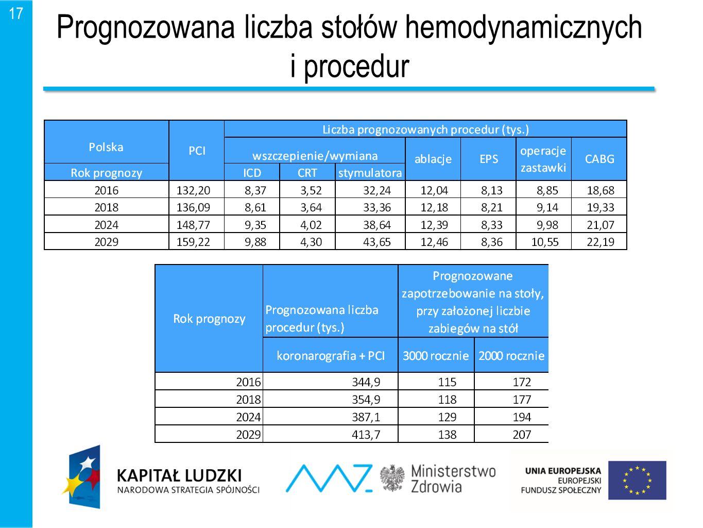 17 Prognozowana liczba stołów hemodynamicznych i procedur