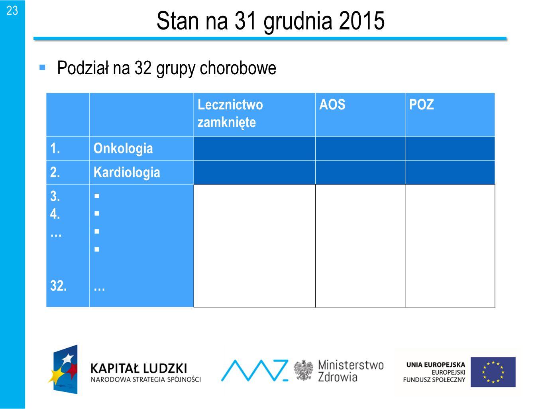 23 Stan na 31 grudnia 2015  Podział na 32 grupy chorobowe Lecznictwo zamknięte AOSPOZ 1.Onkologia 2.Kardiologia 3. 4. … 32.     …    …