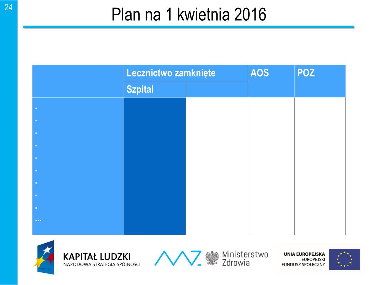 25 Dalsze postępowanie Lecznictwo zamknięte AOSPOZ Grupa chorób A 30 czerwca 2016 r.